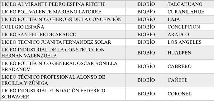 Liceos Bicentenario Biobío